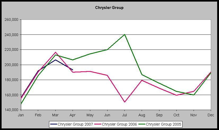 Chrysler Sales - Apr 07