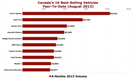 TTAC_Canada-best-selling-vehicles-sales-chart