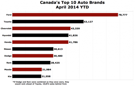 TTAC-top-brands-sales-chart