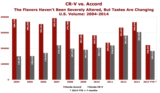 Accord CR-V sales chart