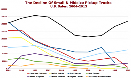 Small and midsize pickup truck sales chart