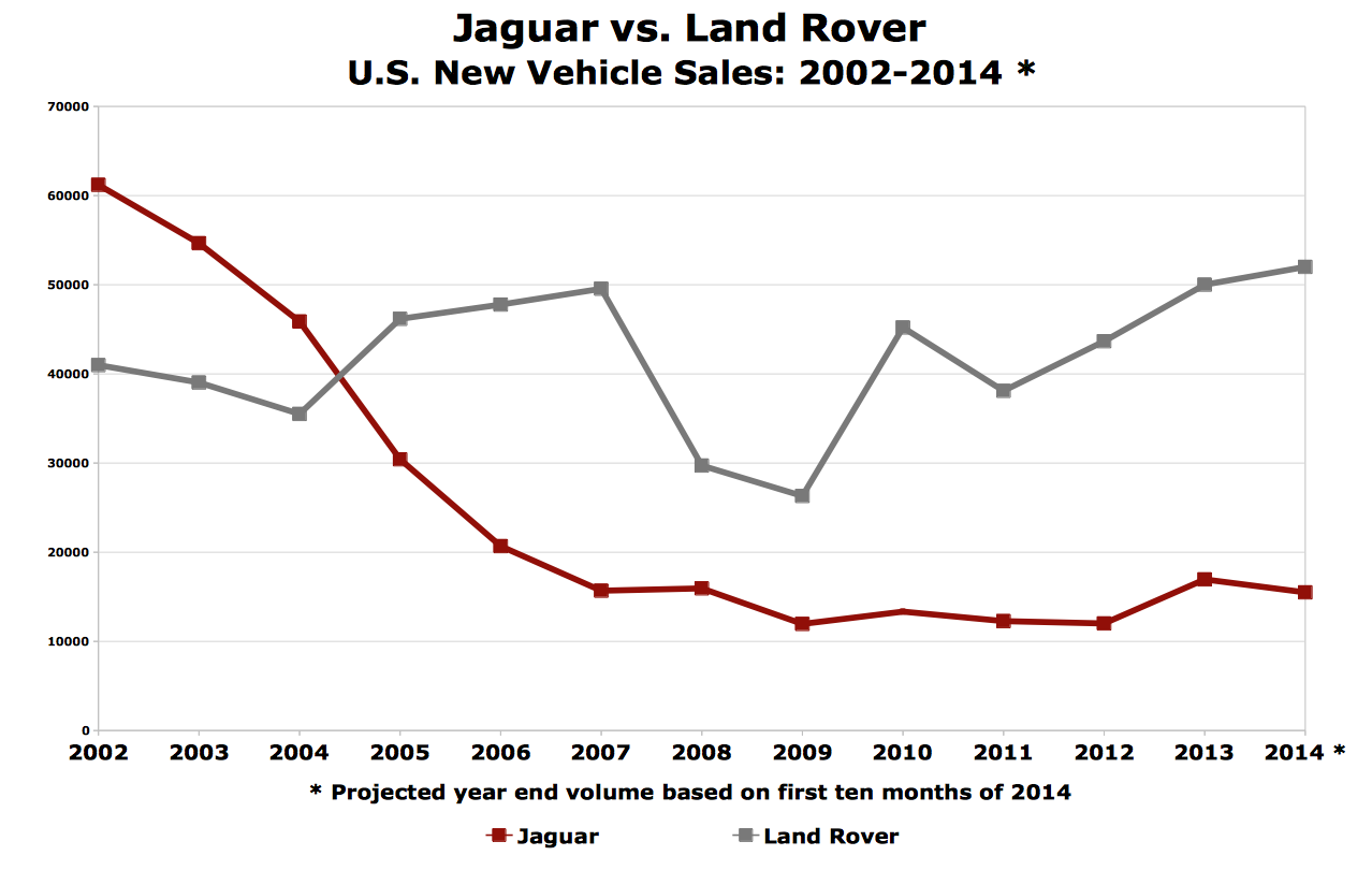 Chart Of The Day Jaguar Vs Land Rover The Truth About Cars