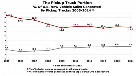 TTAC sales chart trucks and best-selling SUVs