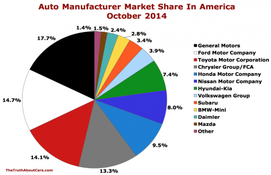 Auto brand market share chart October 2014