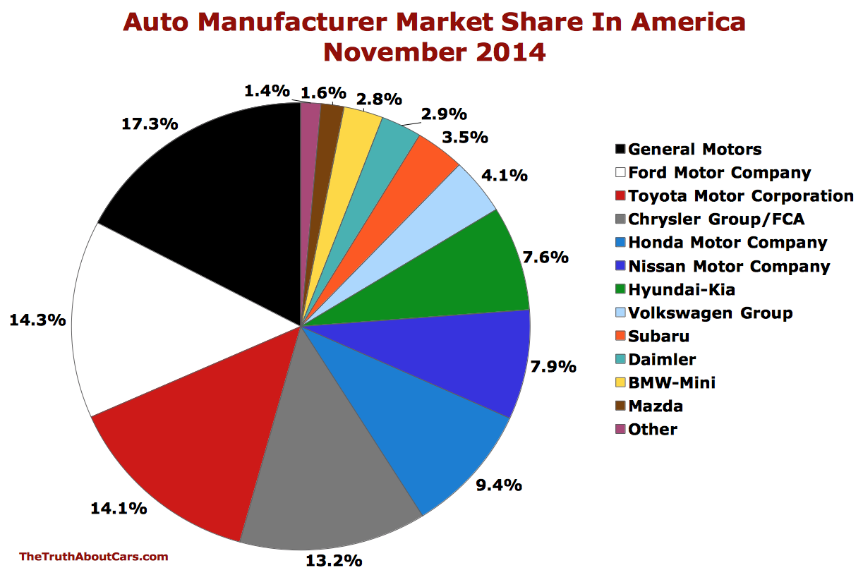Chart of the day u s auto market share november 2014 for Motor oil manufacturers in usa