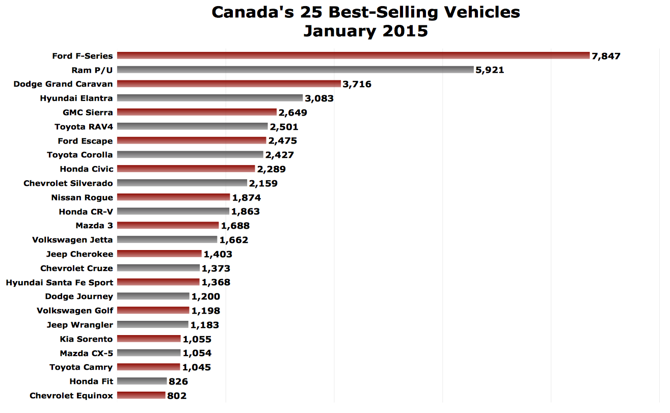 january 2015 canada auto sales recap pickups earn 21 market share the truth about cars. Black Bedroom Furniture Sets. Home Design Ideas