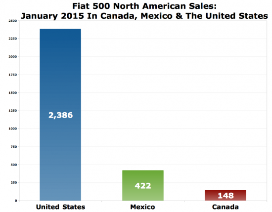 Fiat 500 North American sales chart