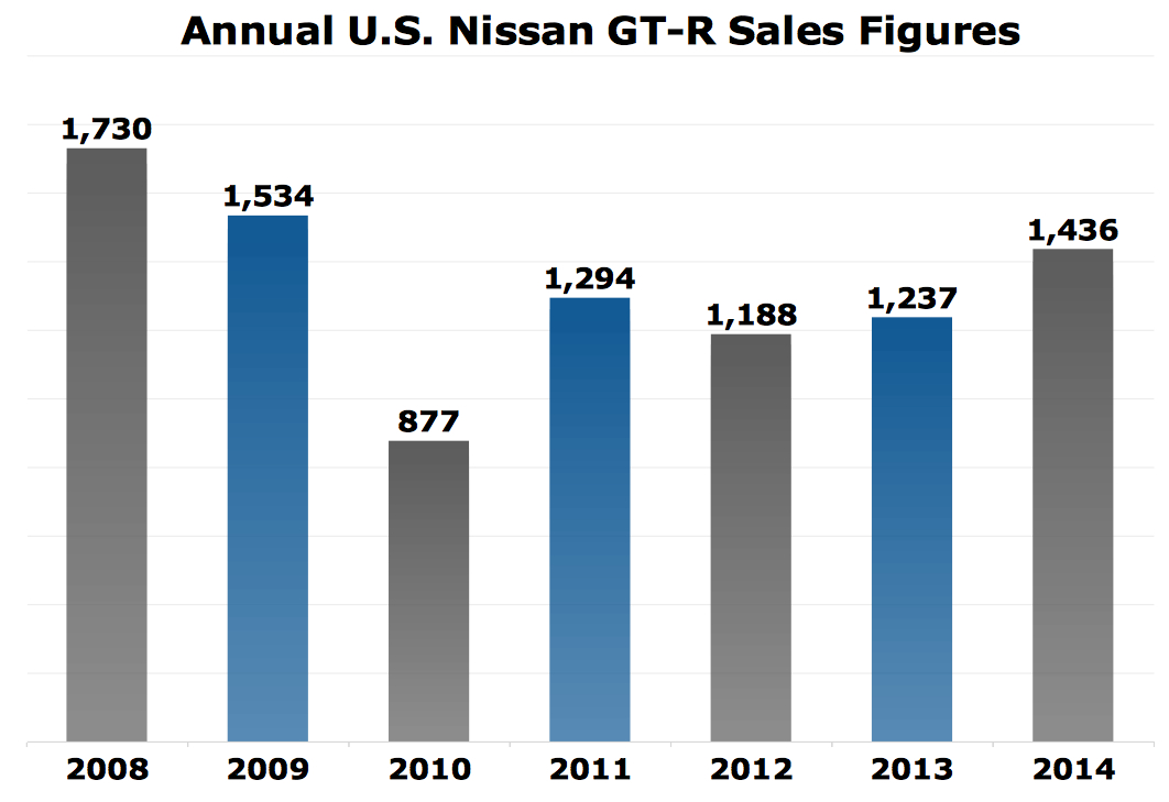 nissan gt r approaches 10 000 u s sales after best ever january the truth about cars. Black Bedroom Furniture Sets. Home Design Ideas