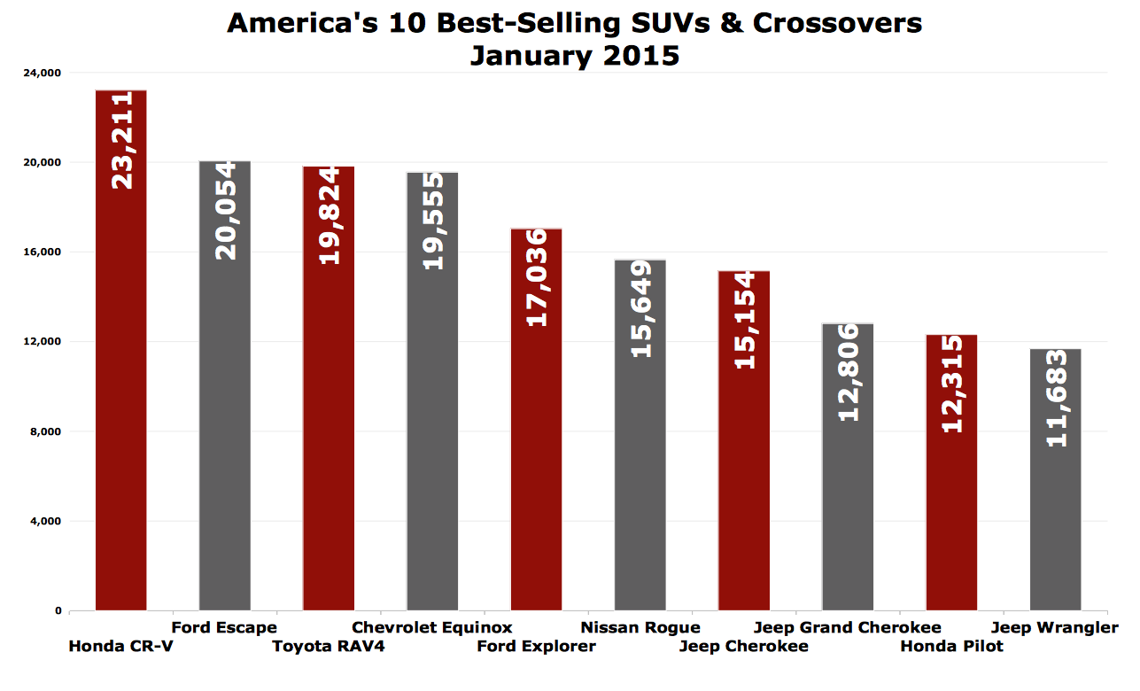 america 39 s 10 best selling suvs and crossovers in january 2015 the truth about cars. Black Bedroom Furniture Sets. Home Design Ideas