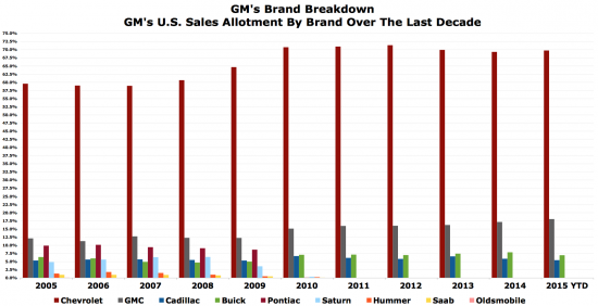 GM sales by brand