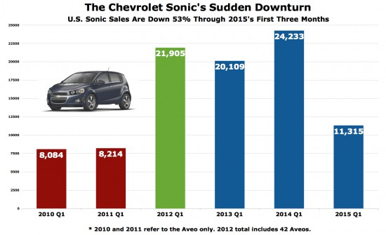 Chevrolet Sonic sales chart