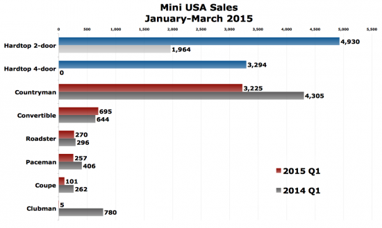 Mini USA sales chart 2015 Q1
