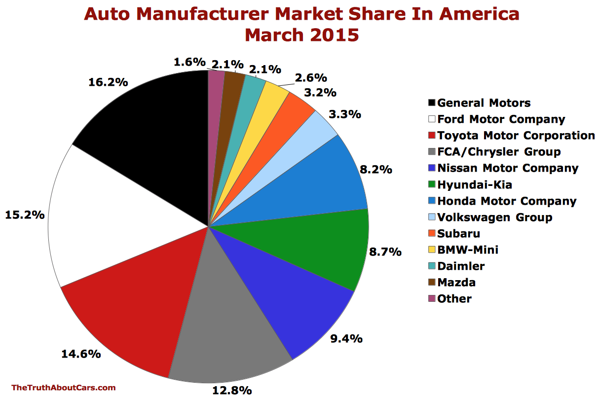 Chart Of The Day: Auto Brand Market Share In America In ...