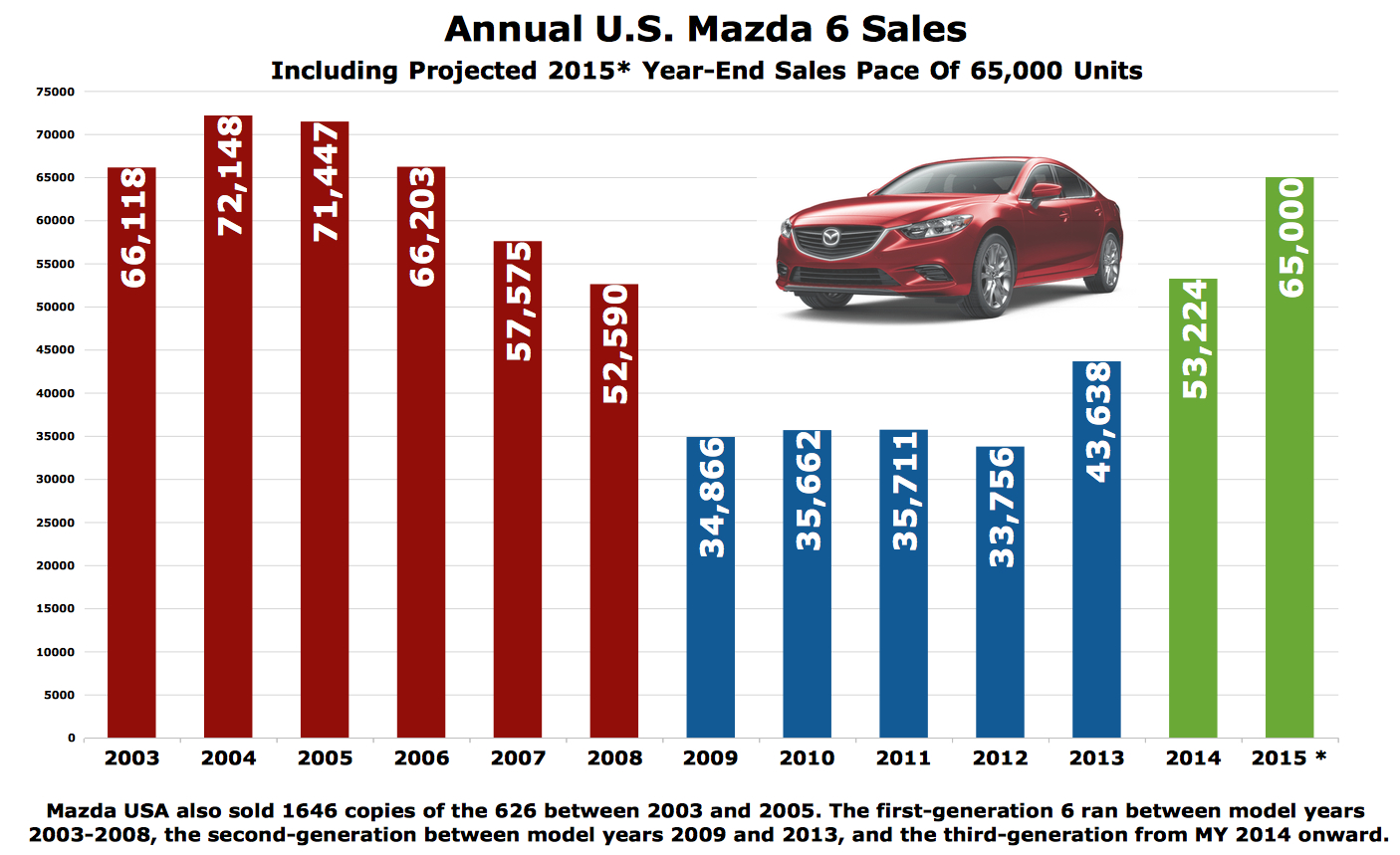 news is around posting well especially world across are going mazda sales companies europe one governments of which where autoevolution increasing supported in the continent