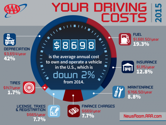 AAA Your Driving Costs 2015 Infographic
