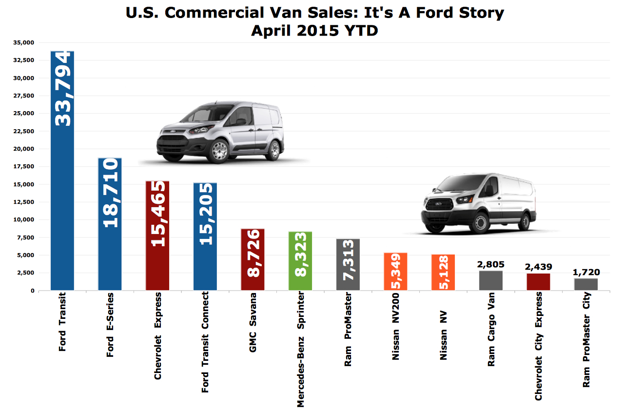 Ford Transit Connect Still Owns Half Of U.S. Small Commercial Van ...
