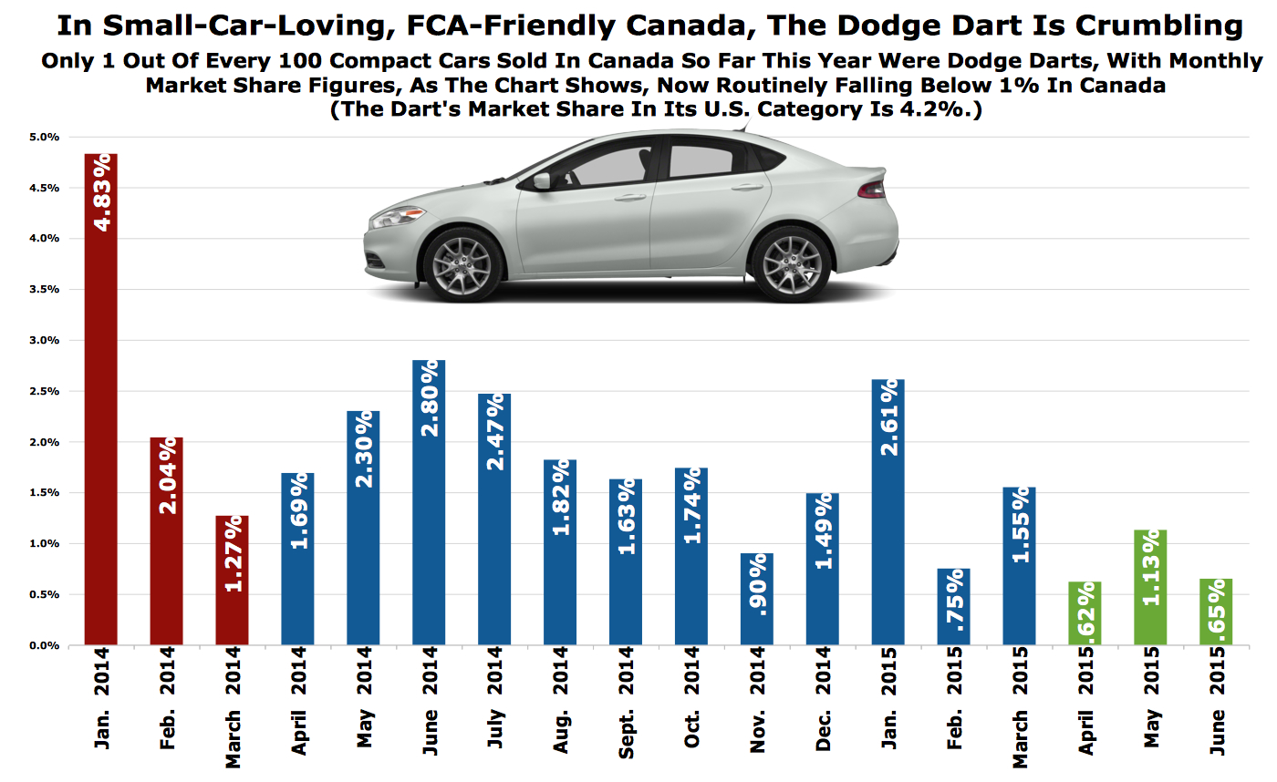 Canada Loves Fca And Small Cars But Not The Dodge Dart