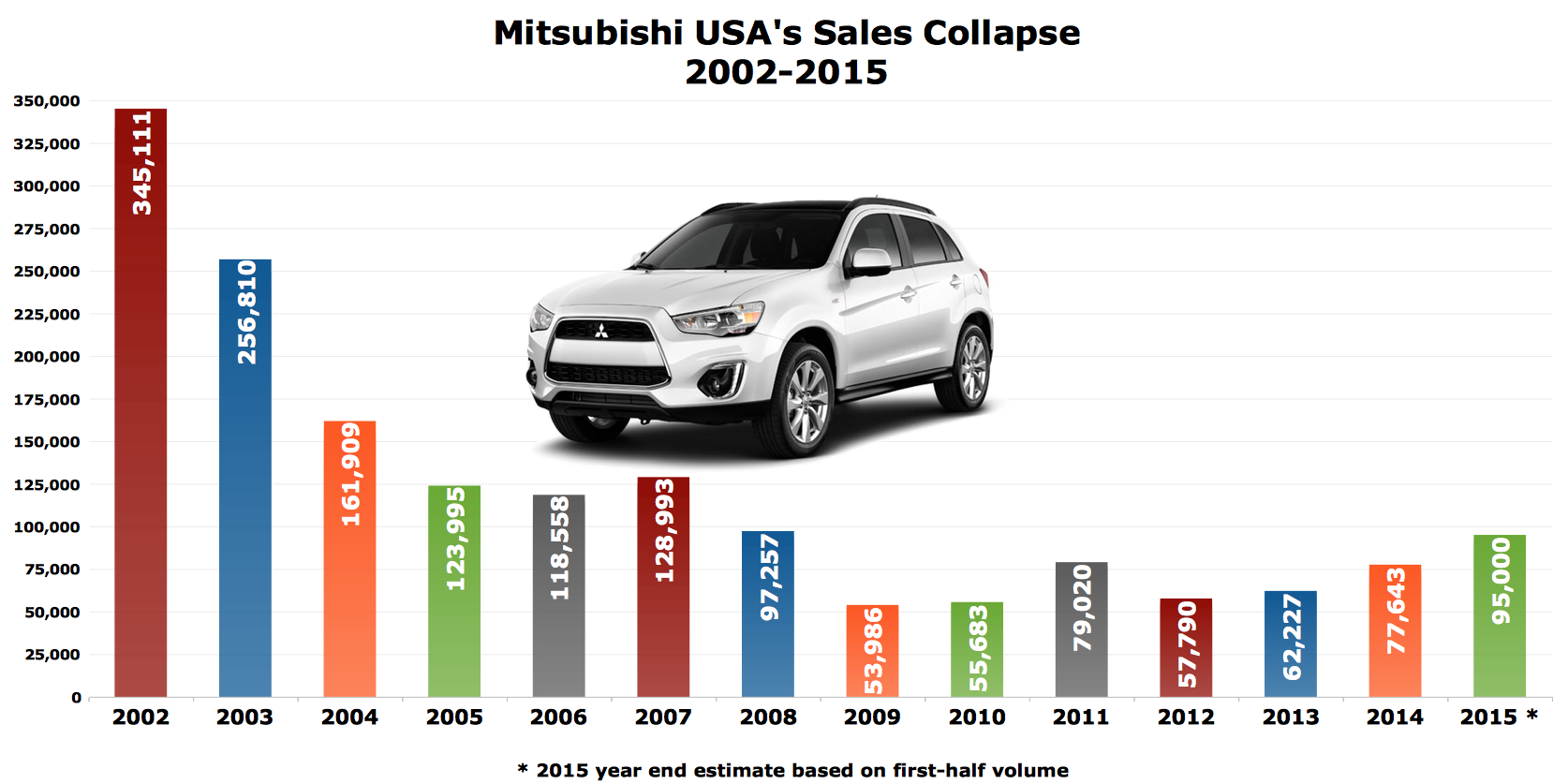 The Collapse, Recovery, and Shutter of Mitsubishi in the USA