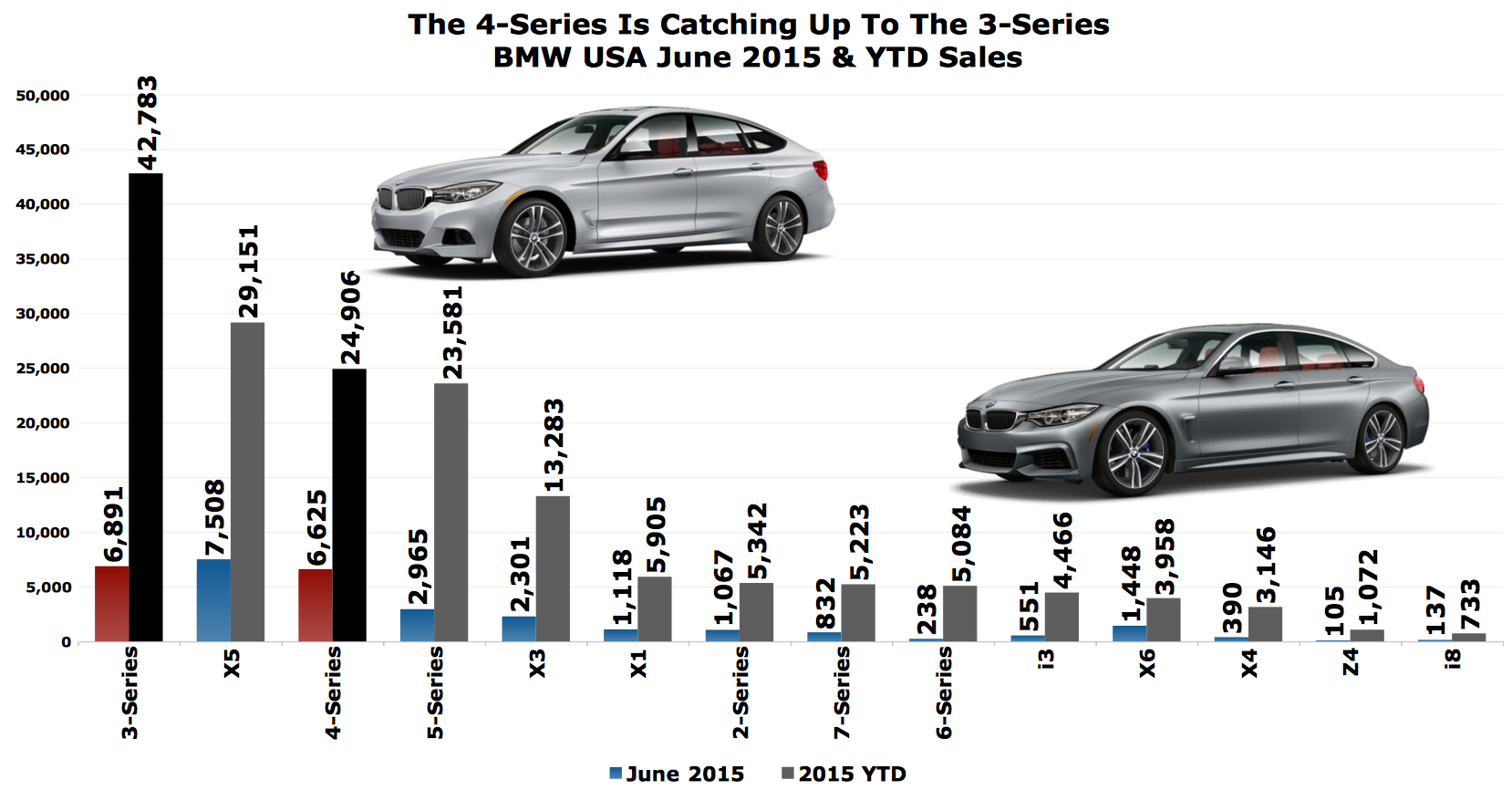 BMW 4-Series Is Selling Almost As Often As The 3-Series