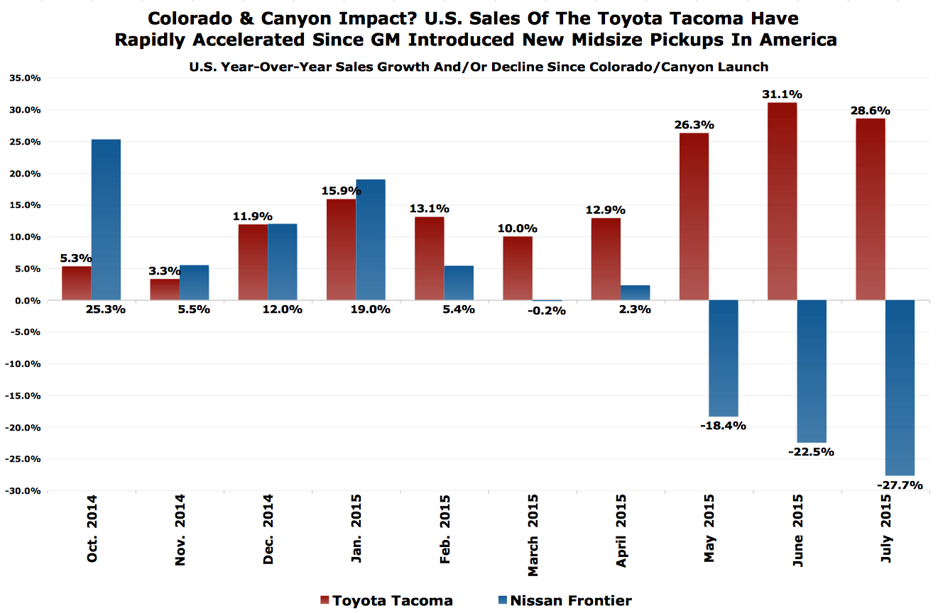 Toyota Tacoma U S Sales Growth Is A Thing To Behold