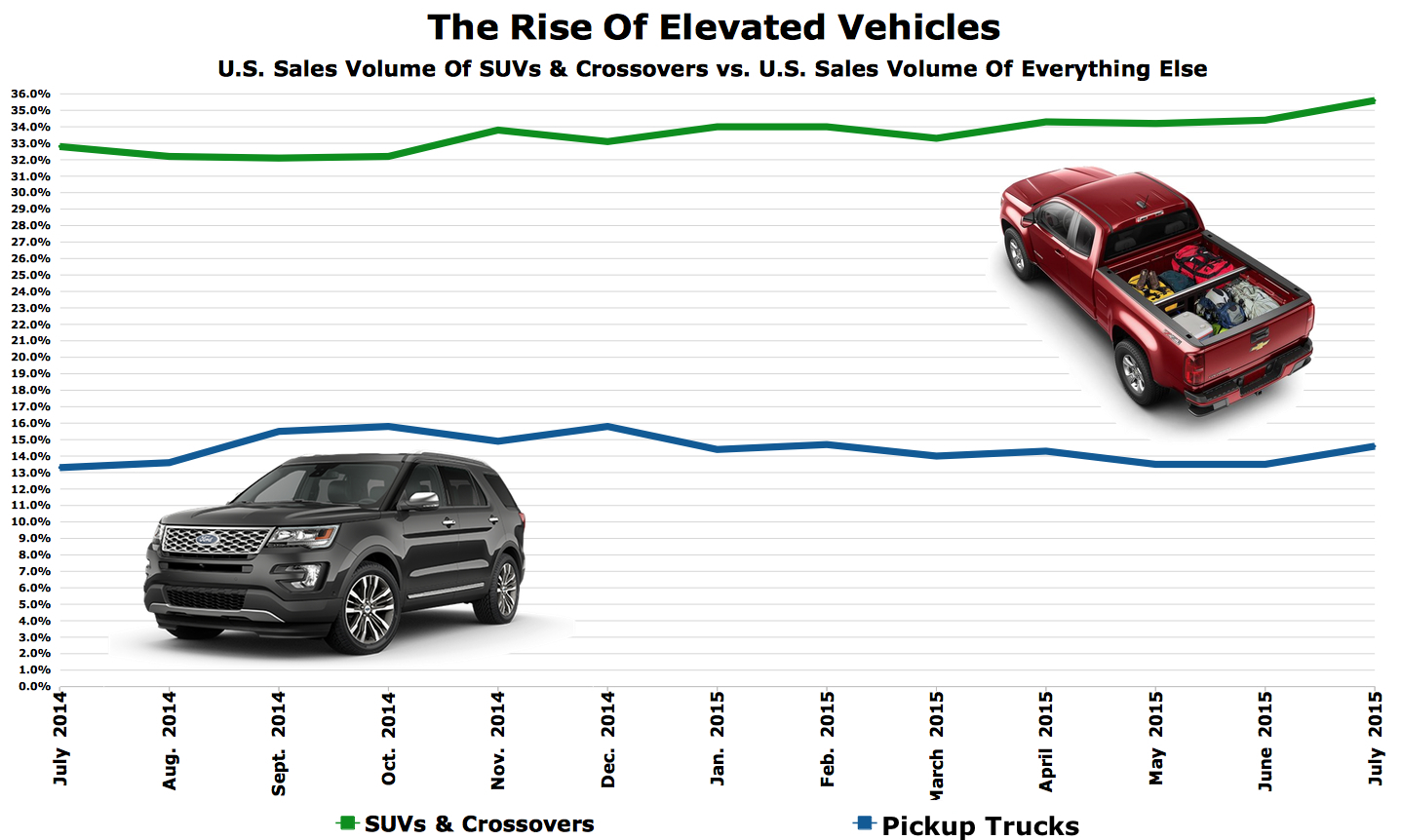 Automotive industry in the United States
