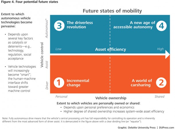 Four quadrants showing potential future states of mobility, Image: Deloitte University Press