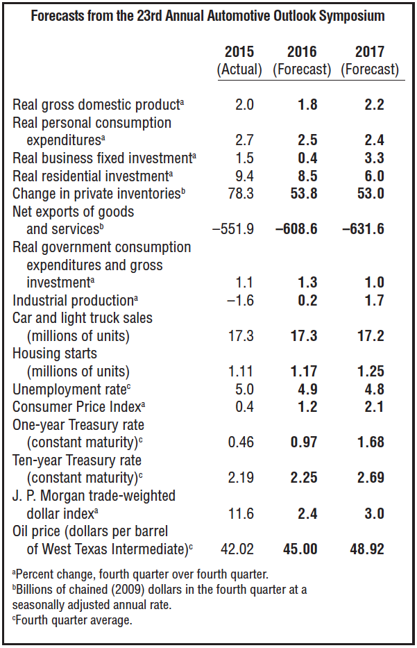 Forecasts from the 23rd Annual Automotive Outlook Symposium, Image: Federal Reserve Bank of Chicago