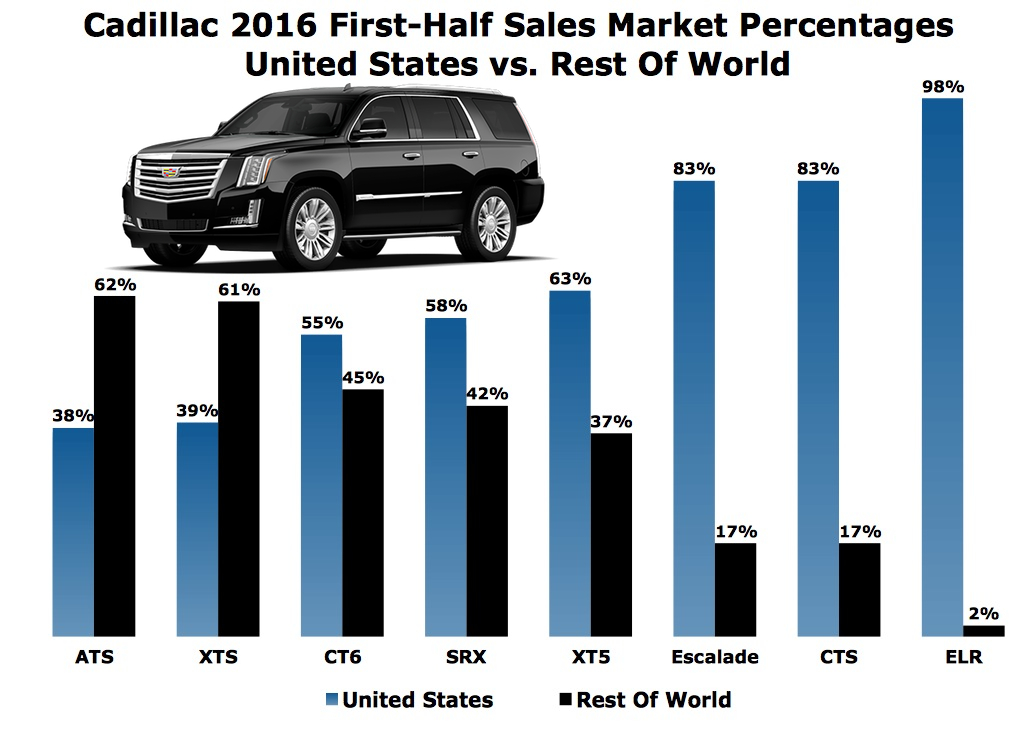 Cadillac touts global june sales surge amidst 2016 for Mercedes benz worldwide sales figures