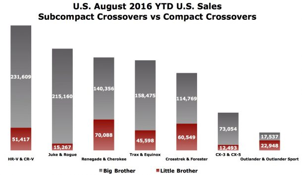 TTAC Subcompact crossover compact sales chart
