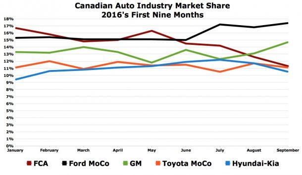 Canada auto industry market share chart September 2016 YTD top five automakers