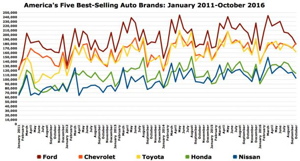 Best-selling auto brands chart October 2016