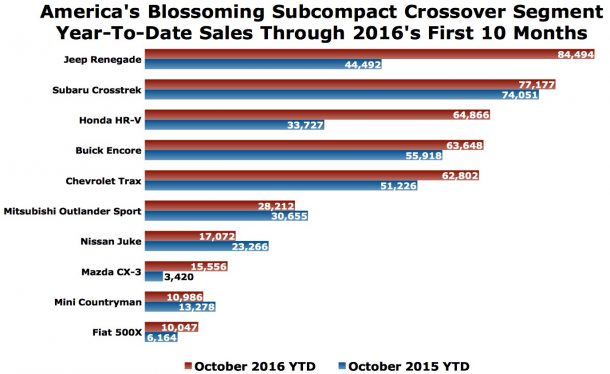 USa subcompact crossover sales chart October 2016