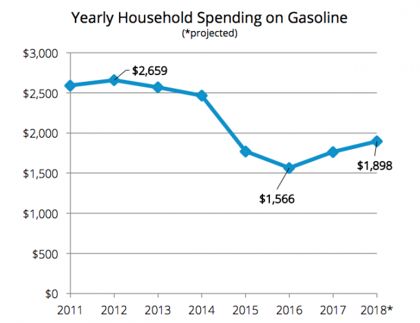 GasBuddy 2018 Fuel Spending