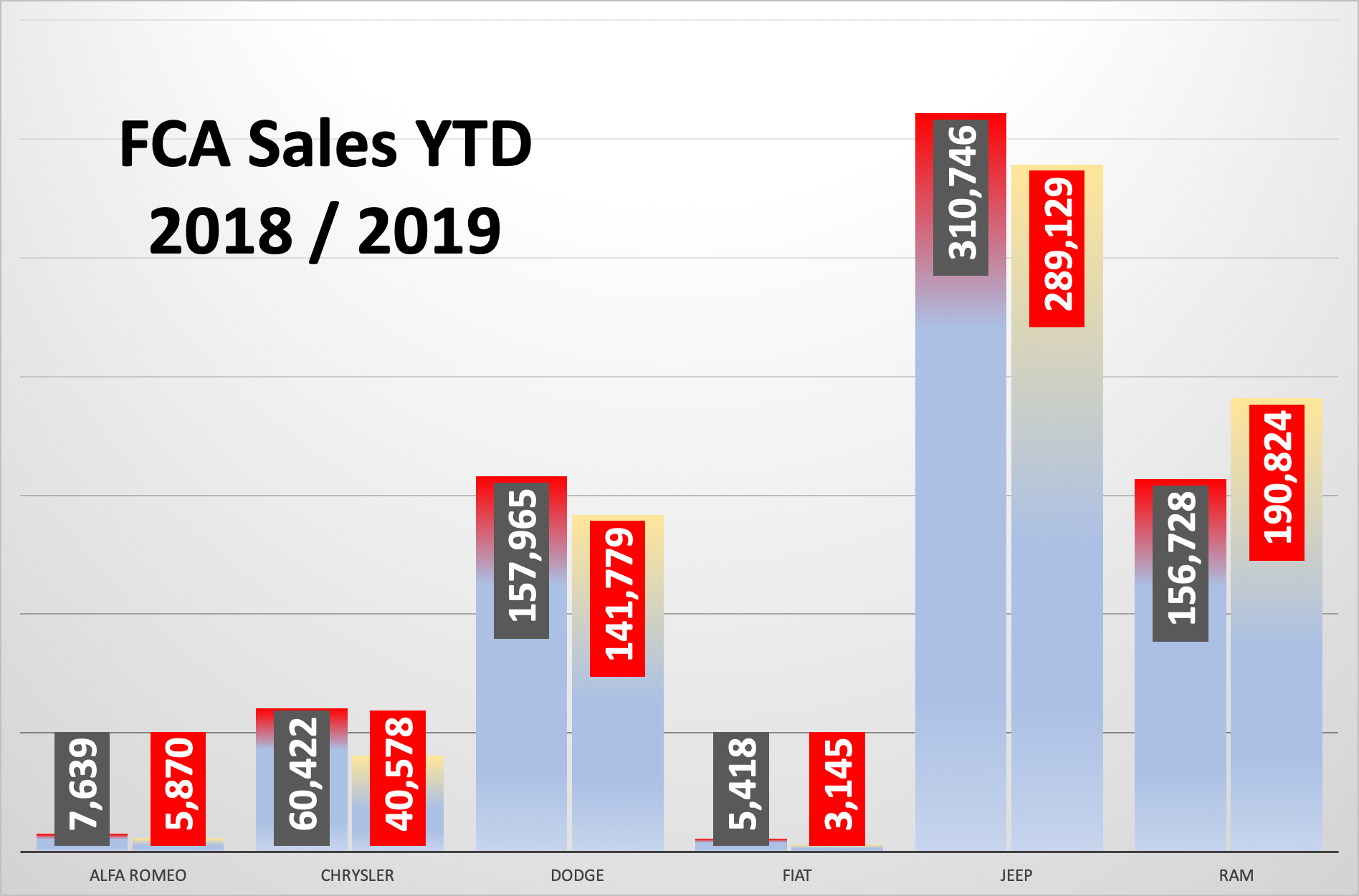 Us Auto Sales >> April 2018 U S Auto Sales Volume Shrinks But New